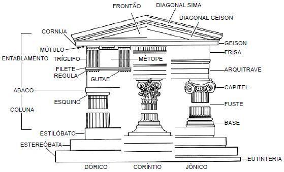 Os estilos da arte grega.