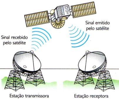 Como a comunicação via satélite ocorre.