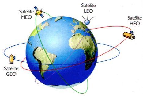 Órbita dos satélites artificiais.
