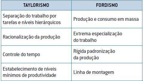 Quadro comparativo entre os modelos produtivos de Taylor e Ford.