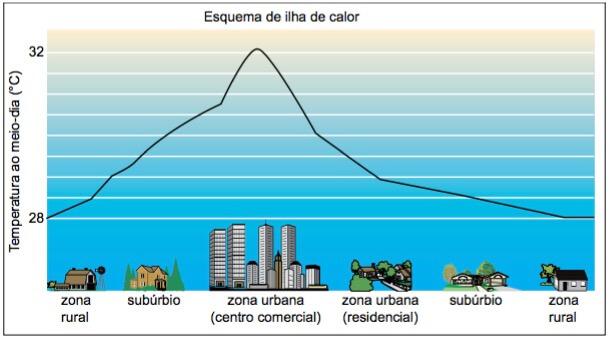 Onde ocorrem as ilhas de calor nos centros urbanos.