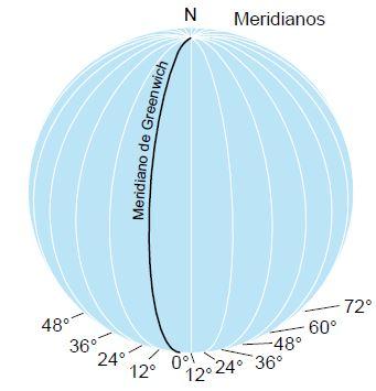 Meridianos.