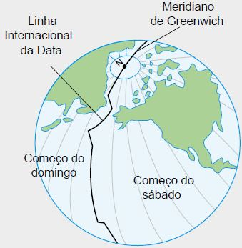 Meridiano de Greenwich e a linha internacional da data.
