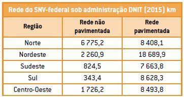 Transporte rodoviário no Brasil.