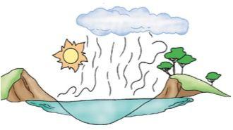 Desenho da água evaporando e formando uma nuvem.