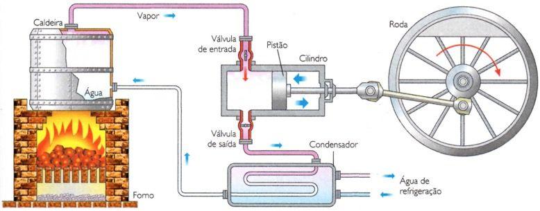Funcionamento de uma máquina a vapor