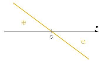 Gráfico de uma inequação produto
