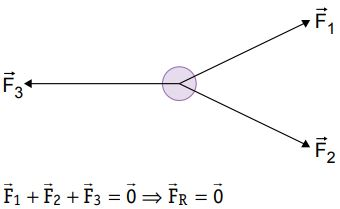 Equilíbrio de um ponto material.