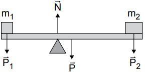 Equilíbrio de um corpo extenso com forças aplicadas.