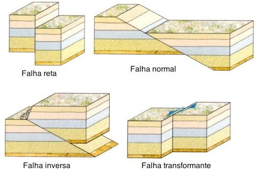 Tipos de falhas geológicas.