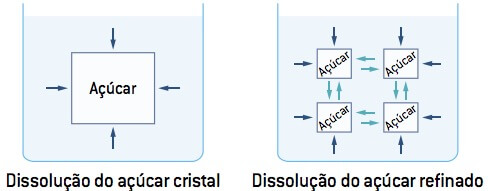 Velocidade da reação em função da superfície de contato.