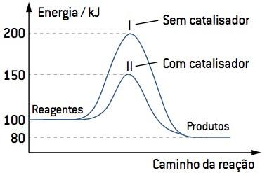 Velocidade das reações em função de catalisadores.