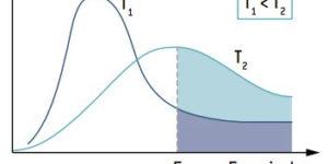 Fatores que influenciam a velocidade das reações