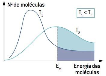 Velocidade da reação em função da temperatura.
