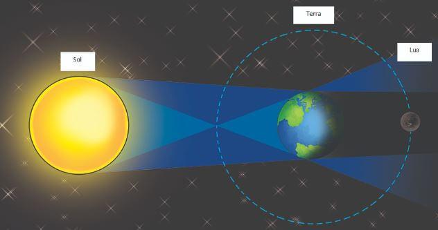Imagem representativa de um eclipse lunar.