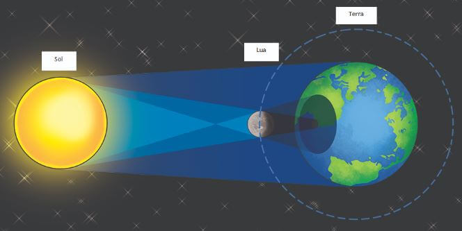 Imagem representativa de um eclipse solar.