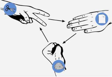 As formas das mãos representando a tesoura, o papel e a pedra.