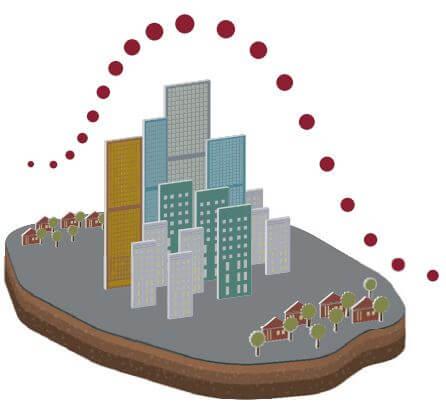 Figura representando o fenômeno da ilha de calor.