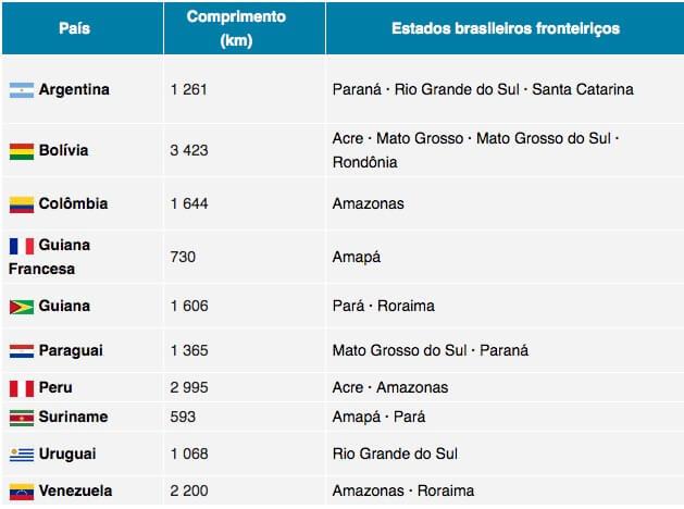 Tabela com os países que o Brasil faz fronteira.