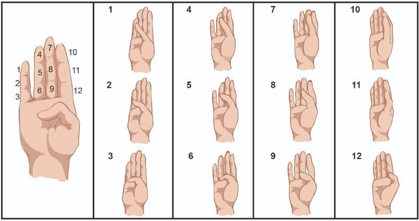 Dedos das mãos representando o sistema sexagesimal