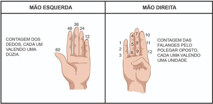 Mão direita, mão esquerda e a base 60.