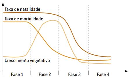 Gráfico comparando as 4 fases da transição demográfica