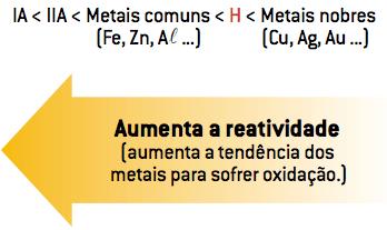 Aumenta a reatividade (aumenta a tendência dos metais para sofrer oxidação.)