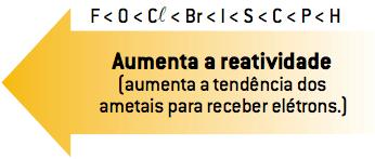 Aumenta a reatividade (aumenta a tendência dos ametais para receber elétrons.)