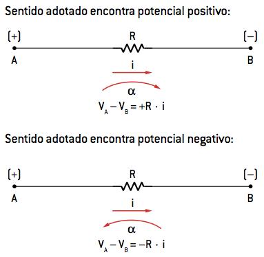 Sentido adotado encontra potencial positivo e negativo para resistências.