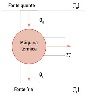 Desenho de uma máquina térmica .