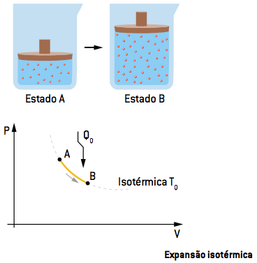 Expansão isotérmica