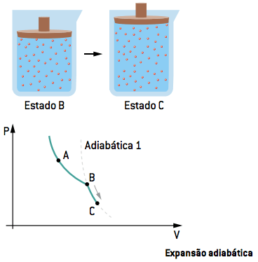 Expansão adiabática