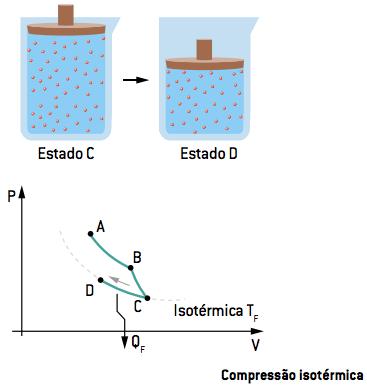 Compressão isotérmica