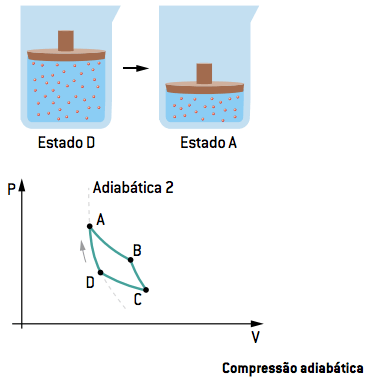 Compressão adiabática