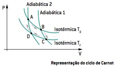 Representação do ciclo de Carnot