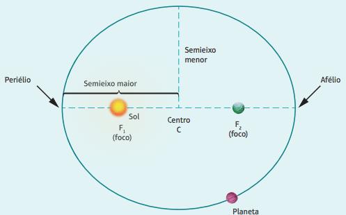 Primeira lei de Kepler.