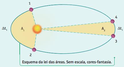 Segunda lei de Kepler.