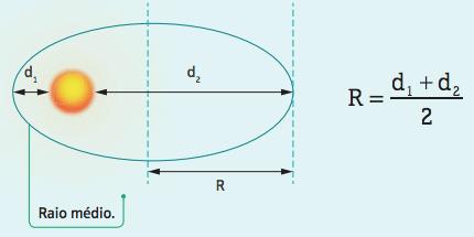 Terceira lei de Kepler.