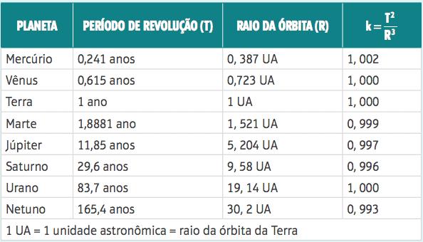 Tabela com os planetas do Sistema Solar e suas órbitas e períodos de translação.