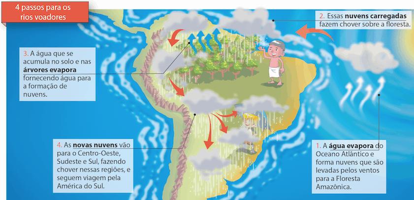 Mapa dos rios voadores.