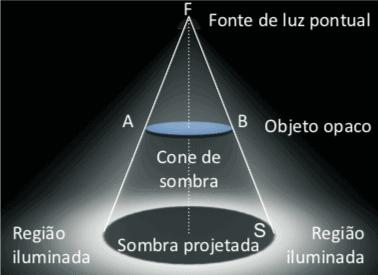 Exemplo de formação de sombra.