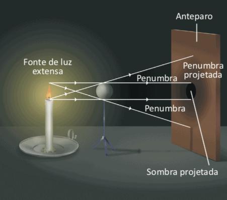 Exemplo de formação de penumbra.