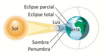 Exemplo de sombra e penumbra no eclipse solar.