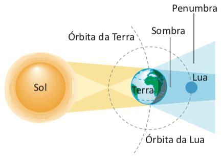 Exemplo de sombra e penumbra no eclipse lunar.