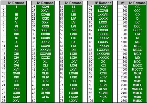 Tabela com os algarismos romanos