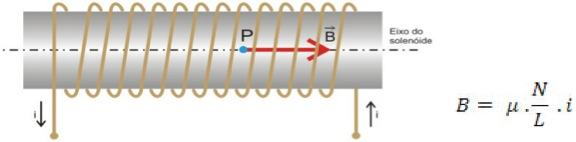 Campo magnético de um solenoide