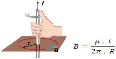 Campo magnético de um fio retilíneo