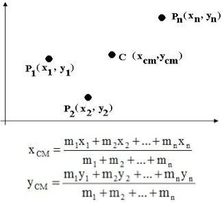 Exemplo do cálculo do centro de massa