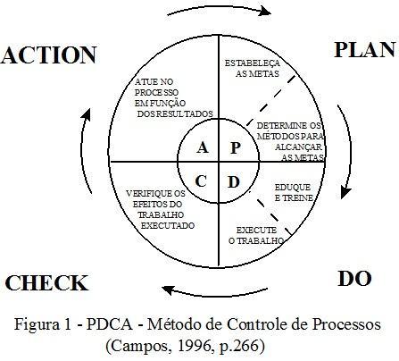 Método de Controle de Processos pdca