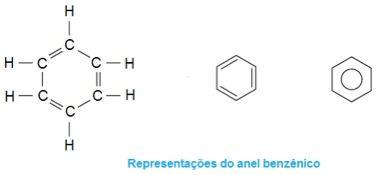 Representações do anel benzênico